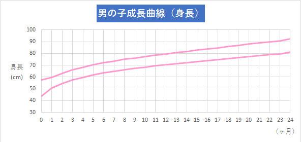 男の子成長曲線 身長