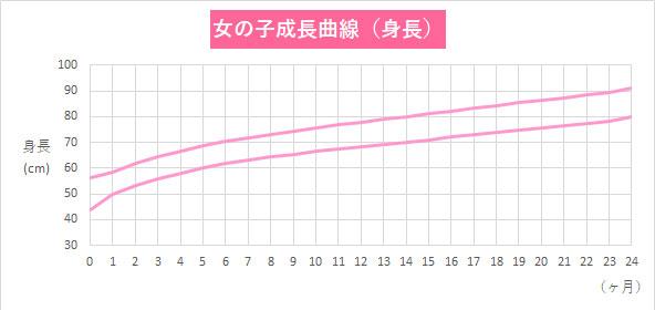 曲線 赤ちゃん 成長