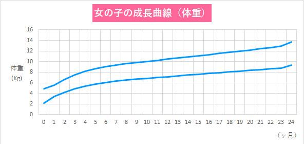 女の子 成長曲線 体重